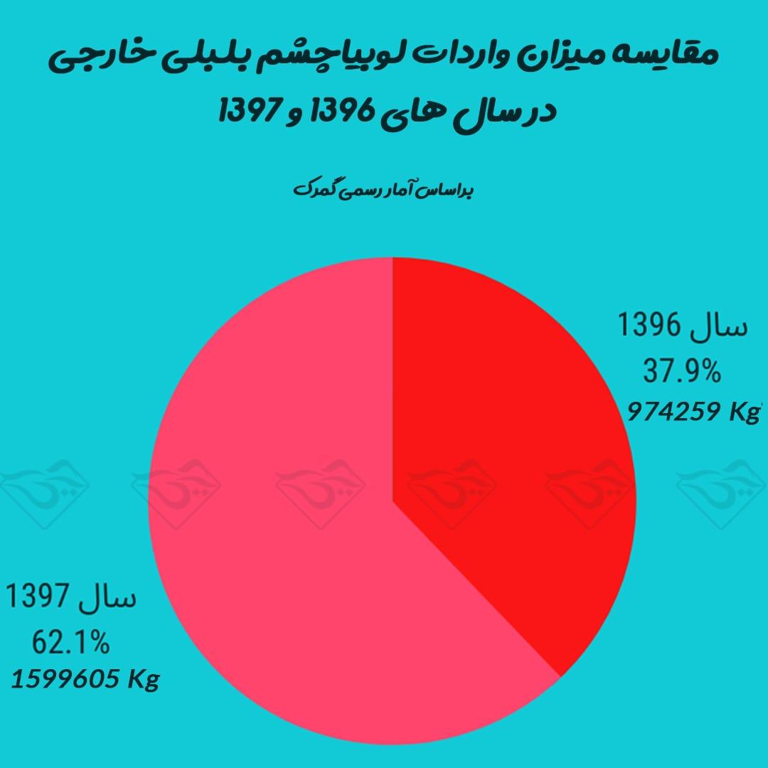 نمودار مقایسه میزان واردات لوبیاچشم بلبلی خارجی سال 96 و 97