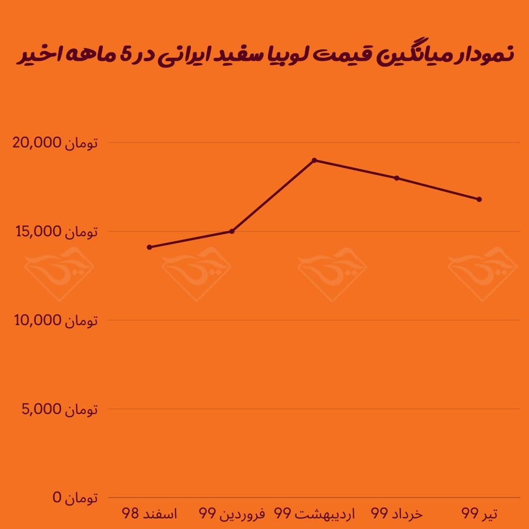 قیمت لوبیا سفید ایرانی