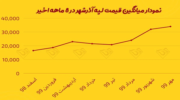 قیمت لپه آذرشهر