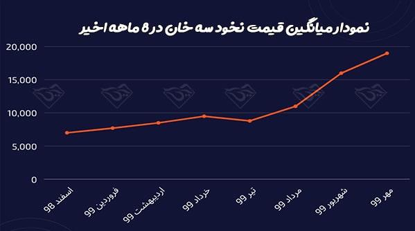 قیمت نخود سه خان