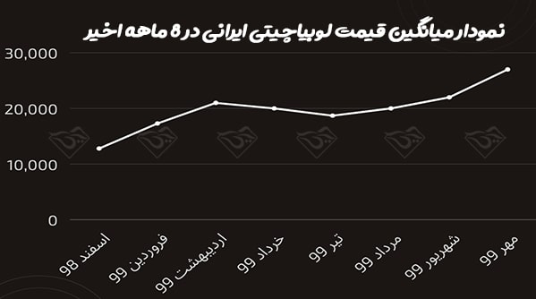قیمت لوبیاچیتی ایرانی
