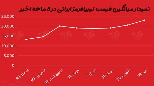 قیمت لوبیاقرمز ایرانی
