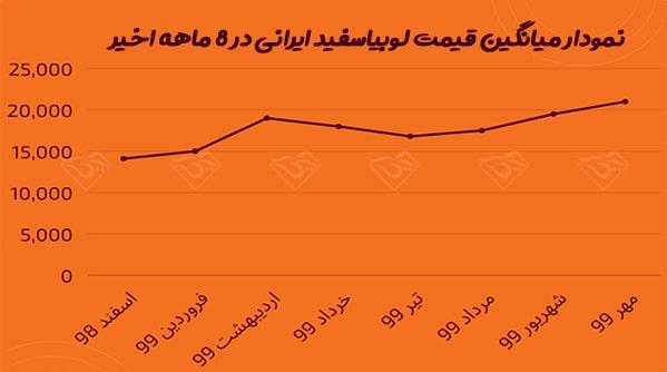 قیمت لوبیاسفید ایرانی