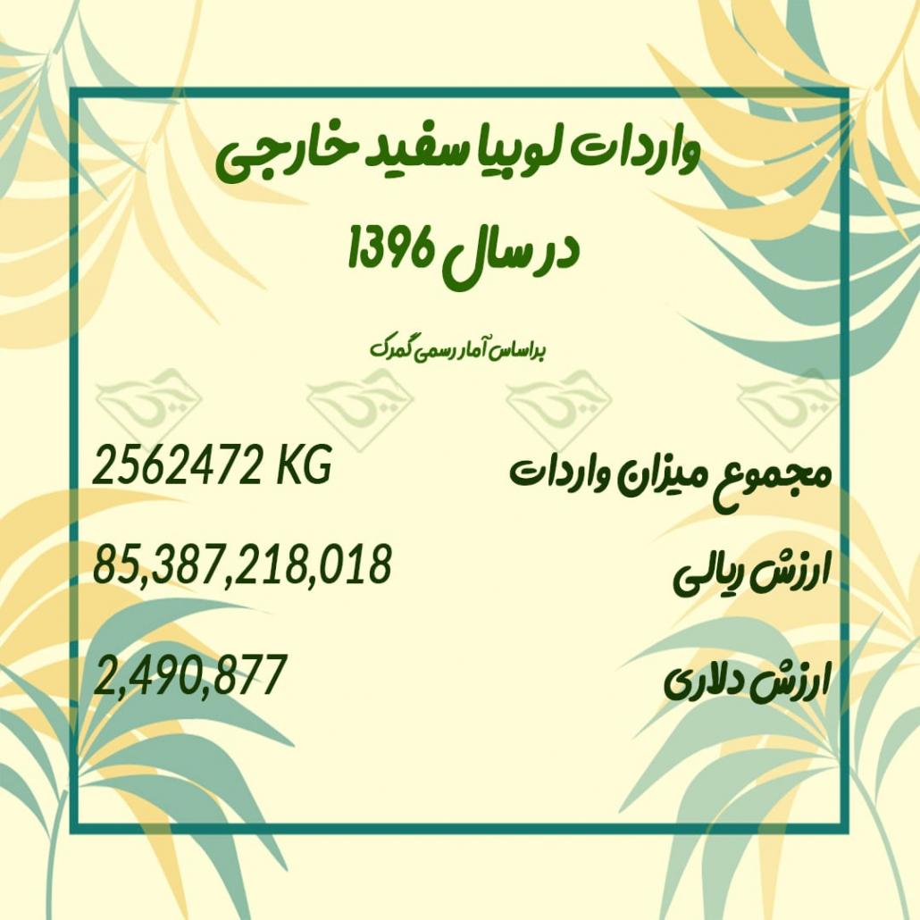 واردات لوبیا سفید خارجی به ایران