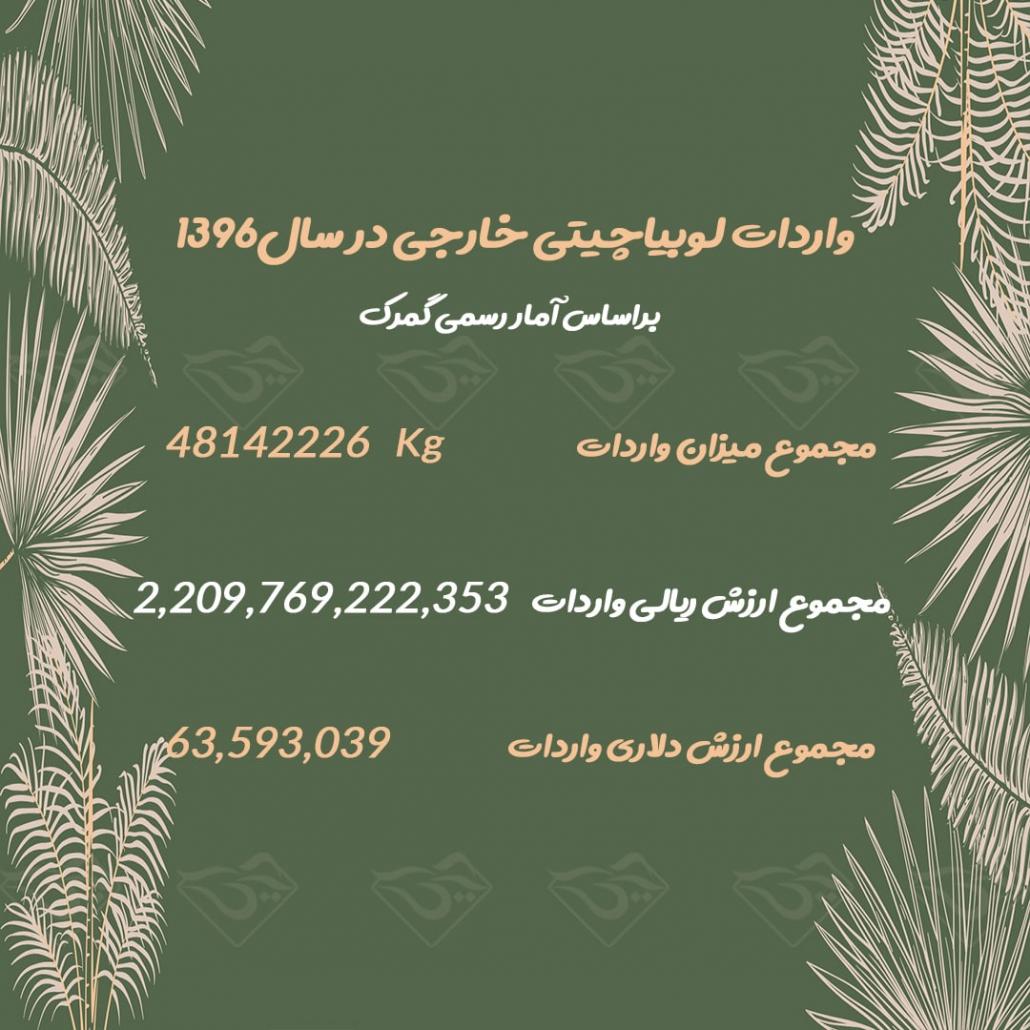 میزان واردات لوبیا چیتی خارجی