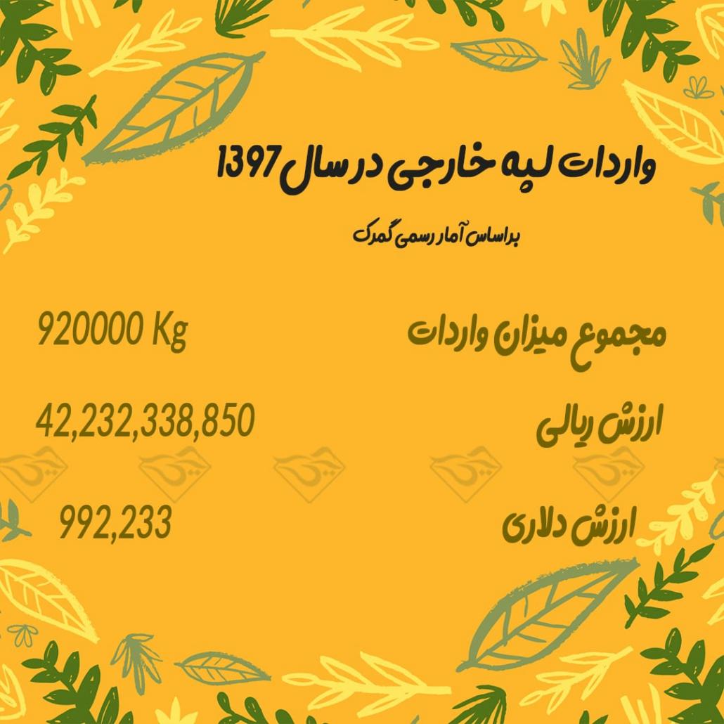 واردات لپه خارجی به ایران