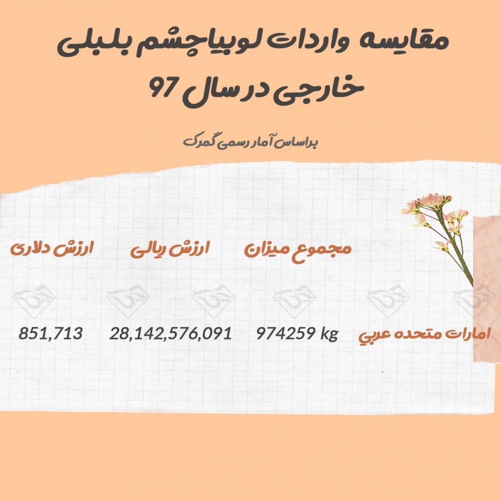 میزان واردات لوبیا چشم بلبلی از امارات